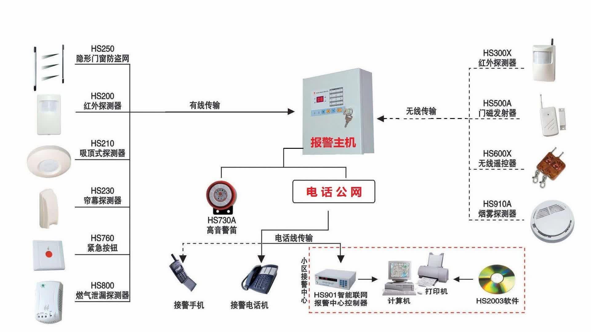 主动红外探测器与报警测试