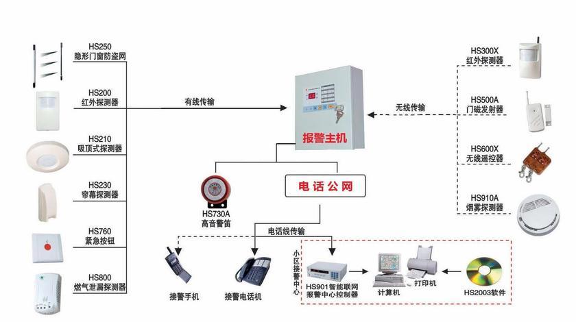 CC408主机键盘 安防报警系统 博世防盗报警主机